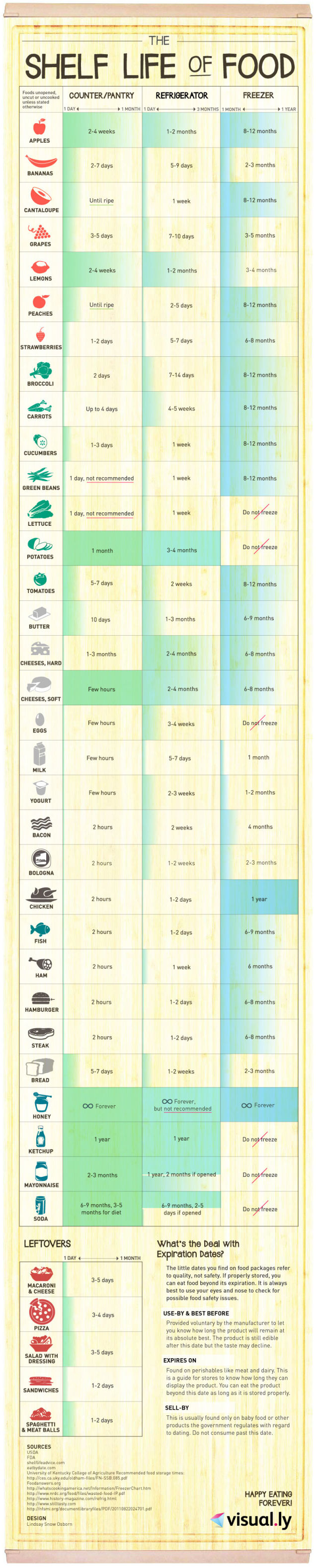 Food dating chart